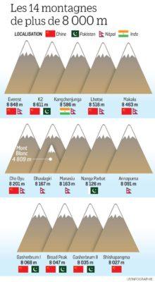 8000ers, Les 14 sommets de plus de 8000m