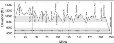 Profil de l'ultra trail